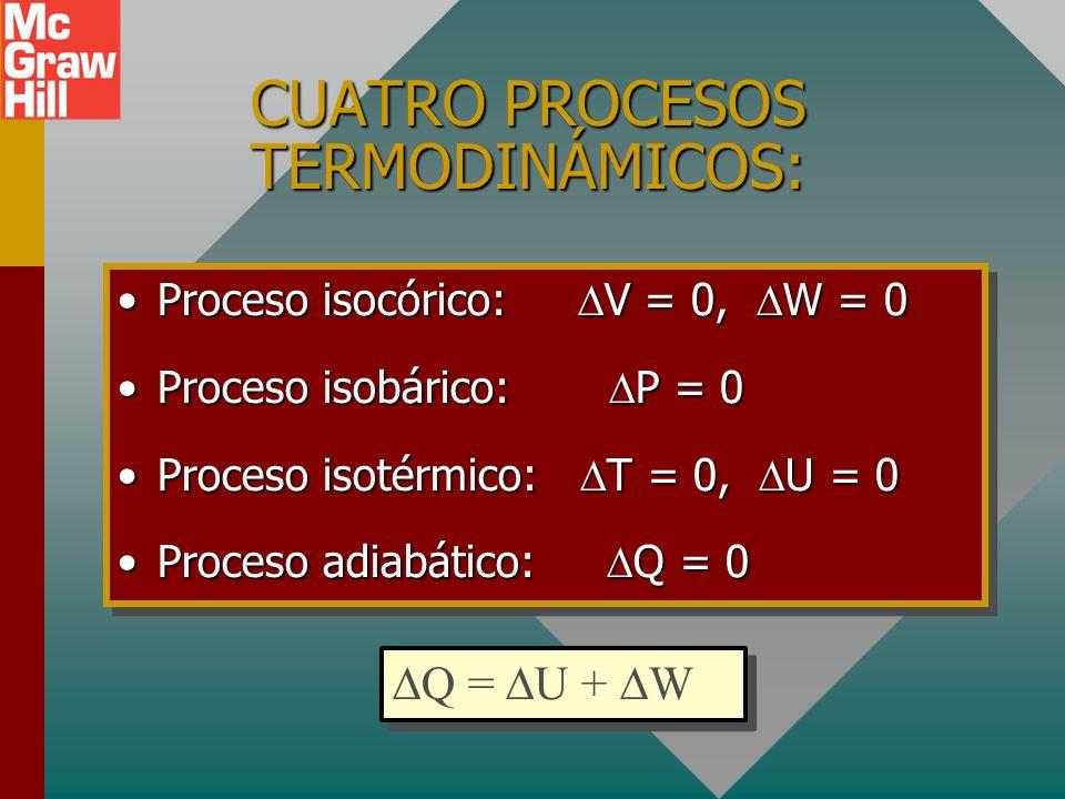 CUATRO PROCESOS TERMODINÁMICOS: