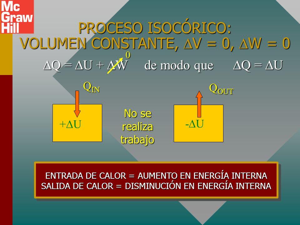 PROCESO ISOCÓRICO: VOLUMEN CONSTANTE, V = 0, W = 0