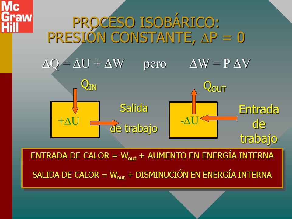 PROCESO ISOBÁRICO: PRESIÓN CONSTANTE, P = 0