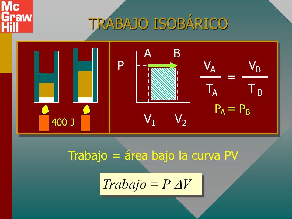 Trabajo = área bajo la curva PV