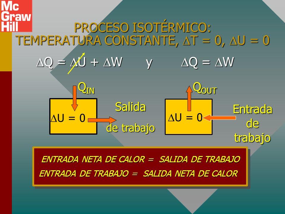 PROCESO ISOTÉRMICO: TEMPERATURA CONSTANTE, T = 0, U = 0