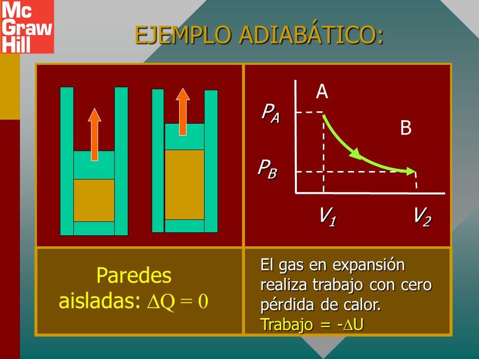 EJEMPLO ADIABÁTICO: Paredes aisladas: Q = 0 A PA B PB V1 V2