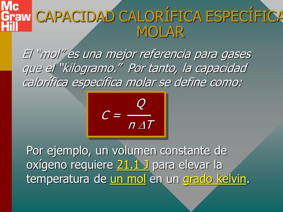 CAPACIDAD CALORÍFICA ESPECÍFICA MOLAR