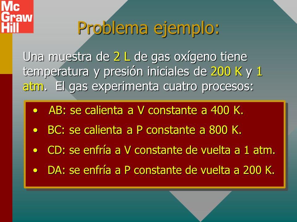 Problema ejemplo: Una muestra de 2 L de gas oxígeno tiene temperatura y presión iniciales de 200 K y 1 atm. El gas experimenta cuatro procesos: