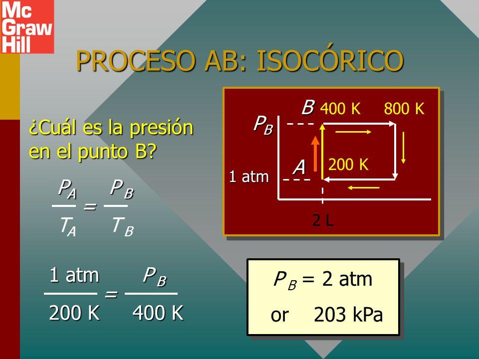 PROCESO AB: ISOCÓRICO B PB ¿Cuál es la presión en el punto B A PA P B