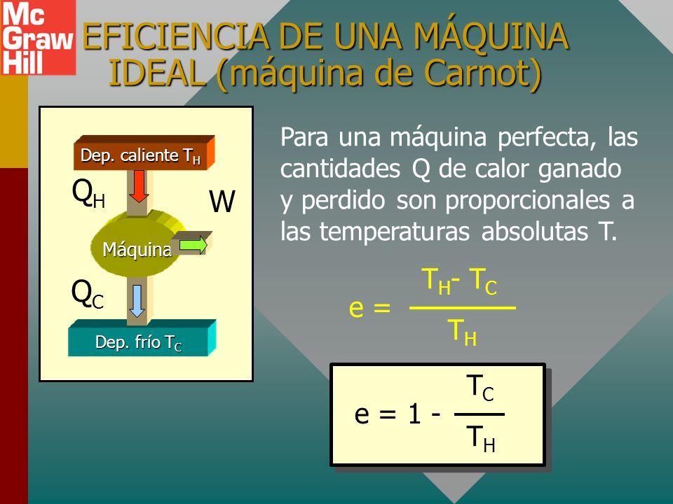 EFICIENCIA DE UNA MÁQUINA IDEAL (máquina de Carnot)