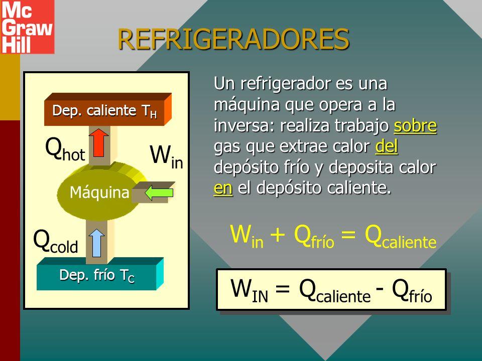 REFRIGERADORES Qhot Win Win + Qfrío = Qcaliente Qcold