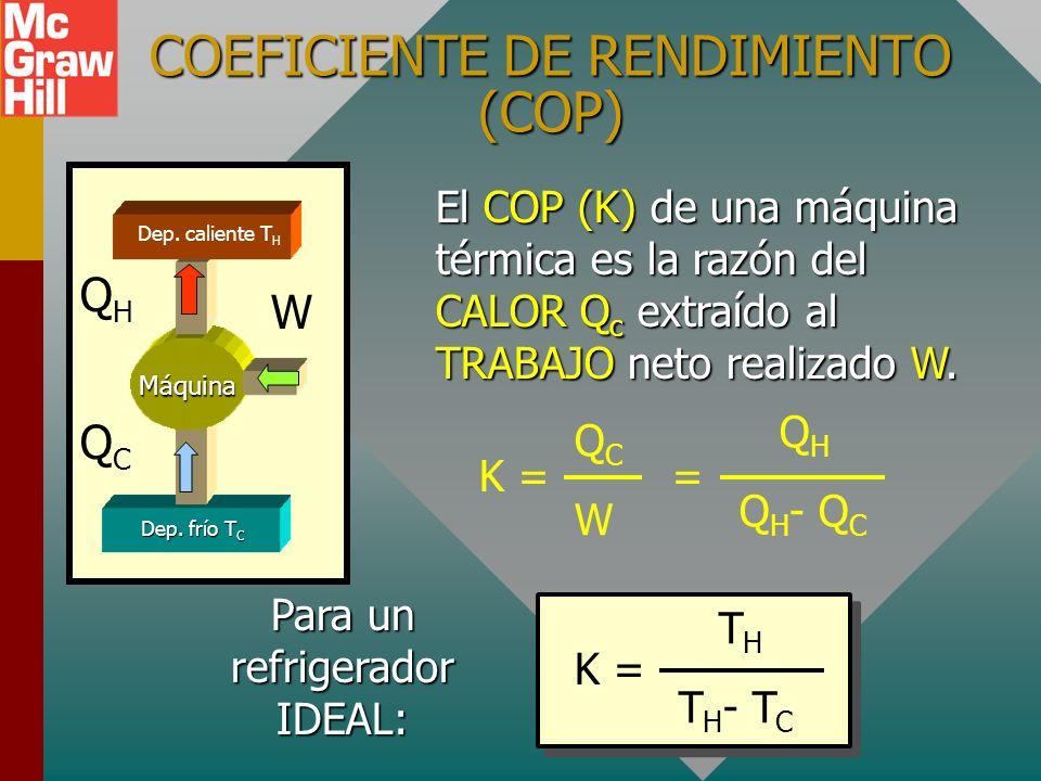 COEFICIENTE DE RENDIMIENTO (COP)