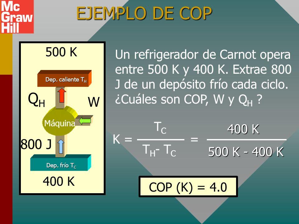 EJEMPLO DE COP 500 K. Un refrigerador de Carnot opera entre 500 K y 400 K. Extrae 800 J de un depósito frío cada ciclo. ¿Cuáles son COP, W y QH