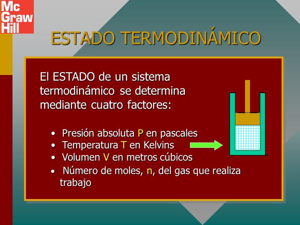 ESTADO TERMODINÁMICOEl ESTADO de un sistema termodinámico se determina mediante cuatro factores: Presión absoluta P en pascales.