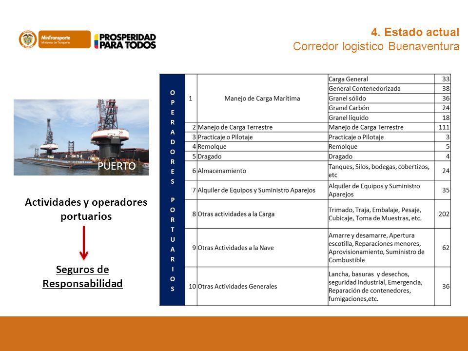Actividades y operadores portuarios Seguros de Responsabilidad