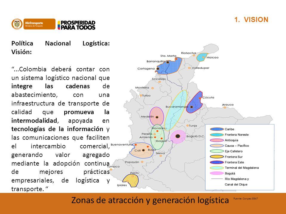 Zonas de atracción y generación logística