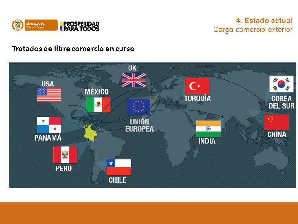 Tratados de libre comercio en curso