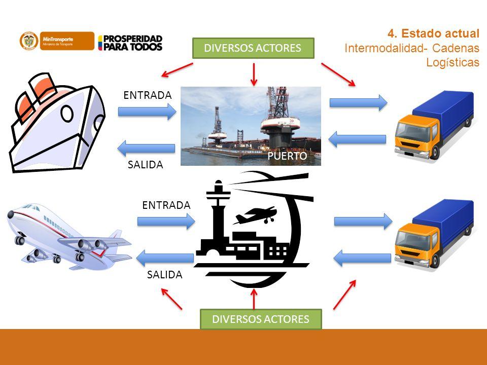 4. Estado actual Intermodalidad- Cadenas Logísticas. DIVERSOS ACTORES. ENTRADA. PUERTO. SALIDA.