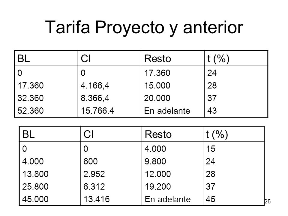Tarifa Proyecto y anterior