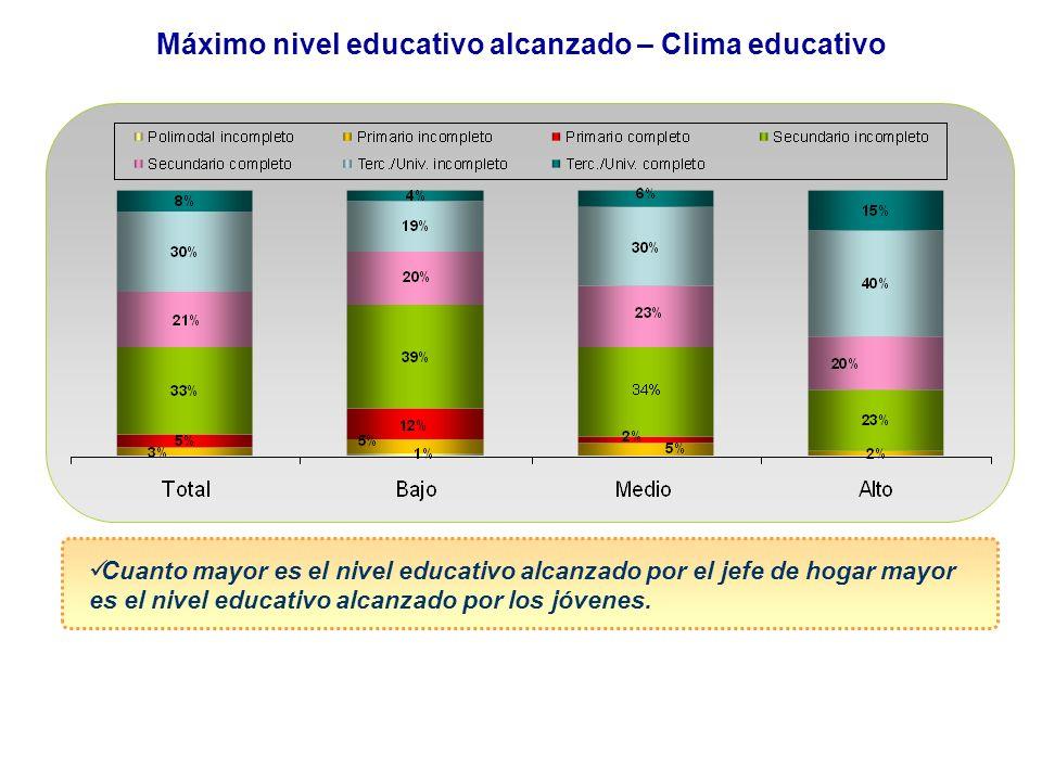 Máximo nivel educativo alcanzado – Clima educativo