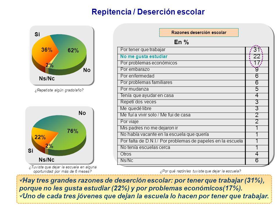 Repitencia / Deserción escolar