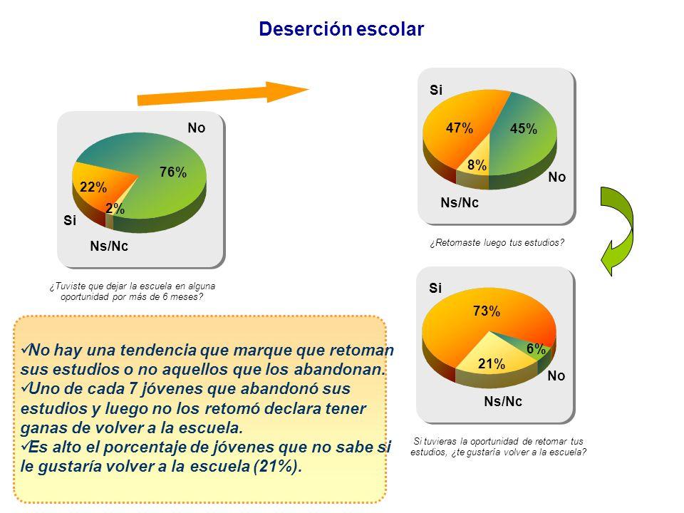 Deserción escolar Si. No. 47% 45% 8% 76% No. 22% Ns/Nc. 2% Si. Ns/Nc. ¿Retomaste luego tus estudios