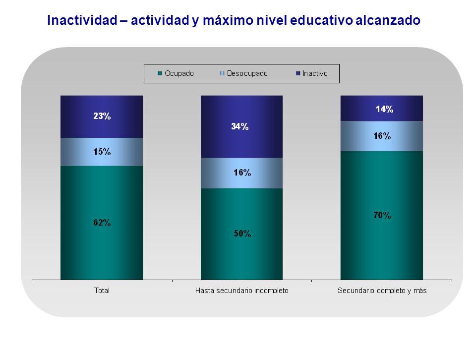 Inactividad – actividad y máximo nivel educativo alcanzado