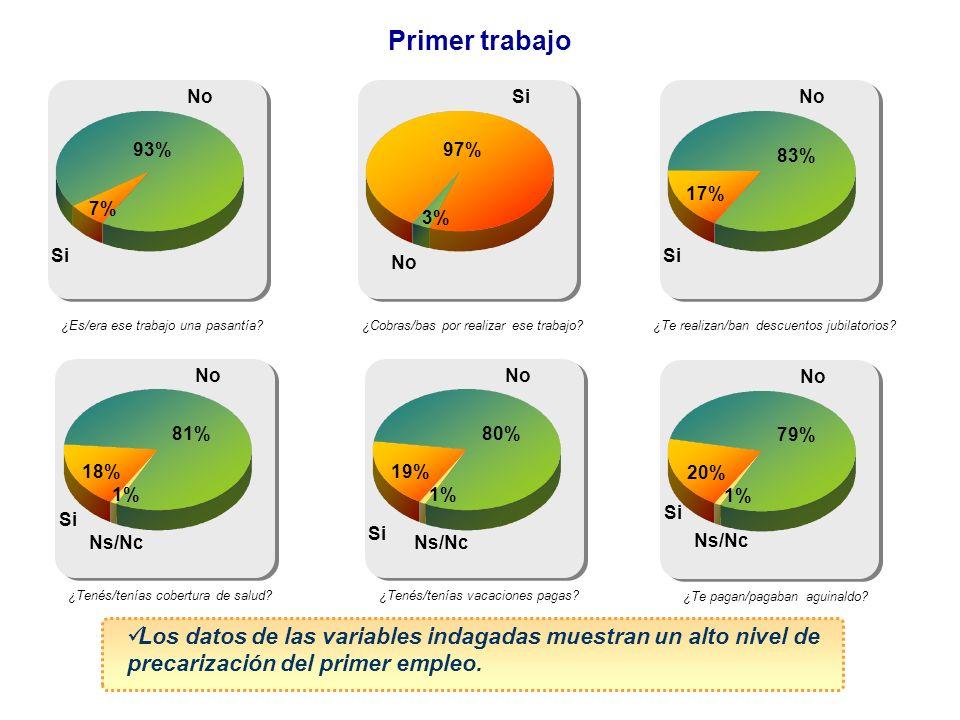 Primer trabajo No. Si. No. 93% 97% 83% 17% 7% 3% Si. Si. No. ¿Es/era ese trabajo una pasantía