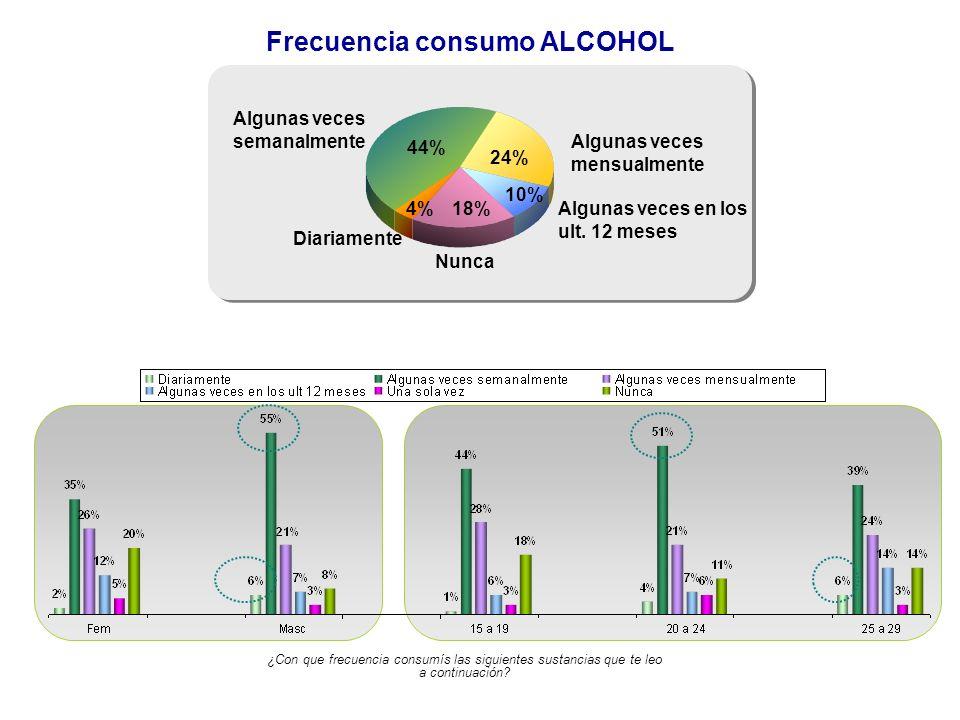 Frecuencia consumo ALCOHOL