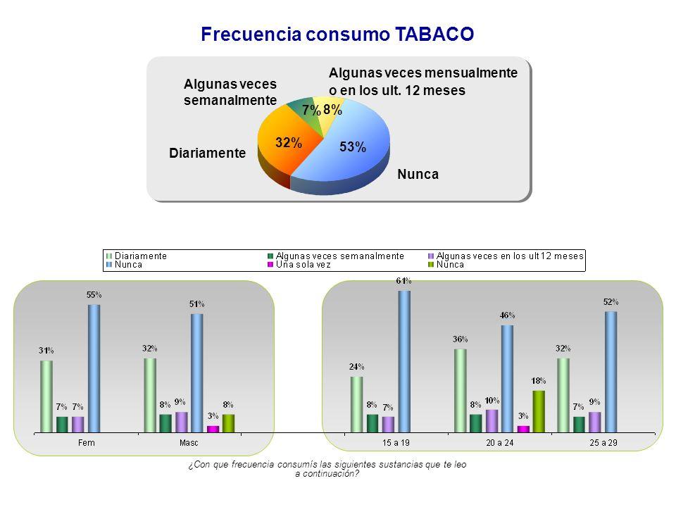 Frecuencia consumo TABACO