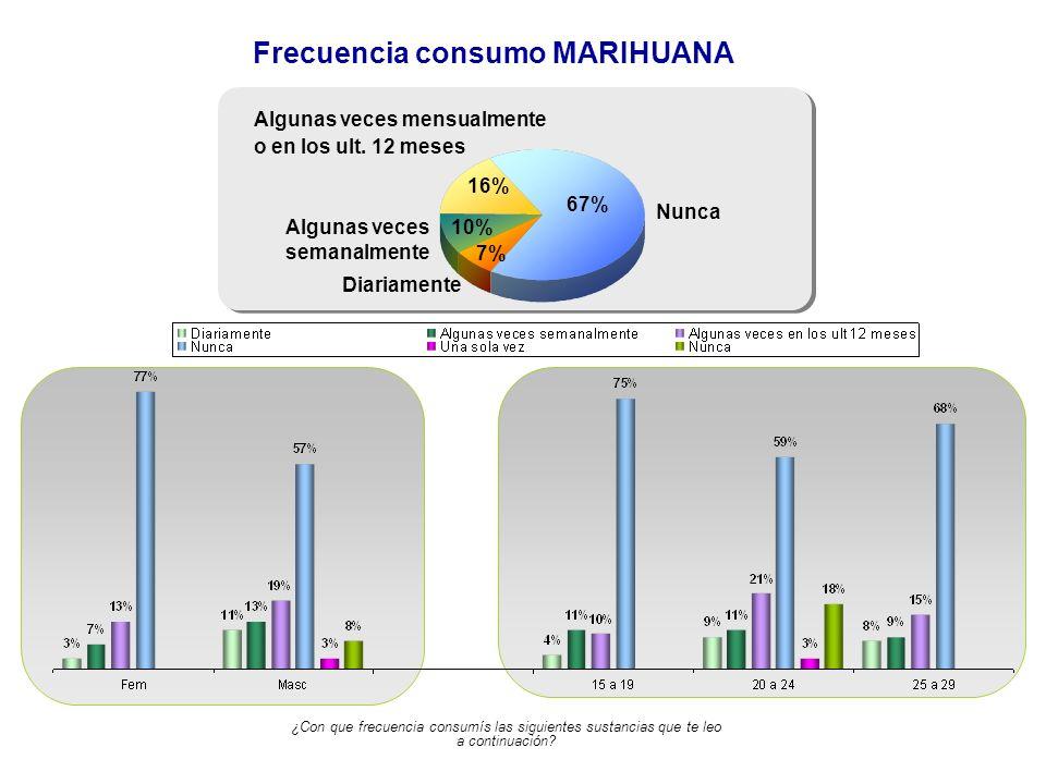 Frecuencia consumo MARIHUANA