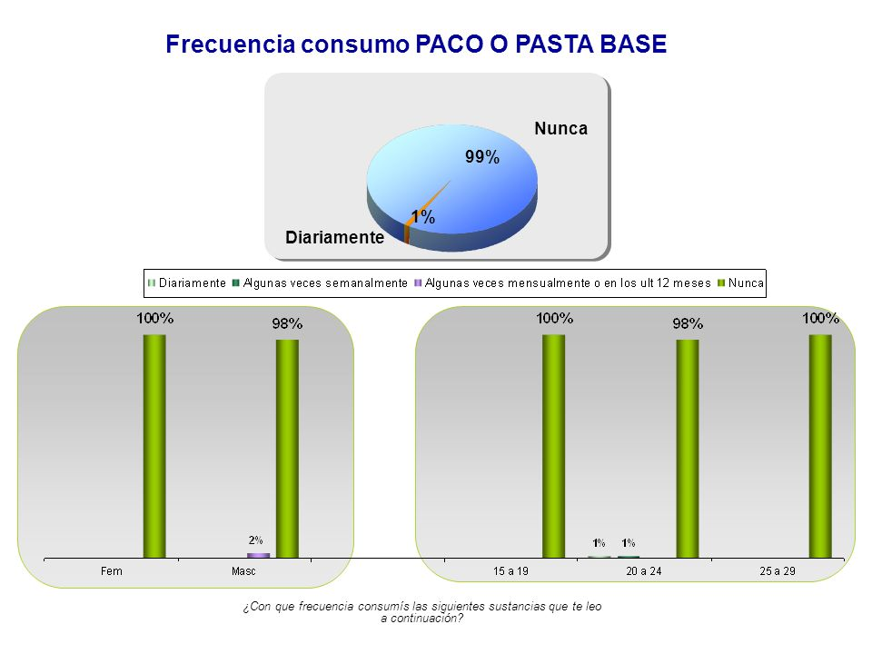 Frecuencia consumo PACO O PASTA BASE