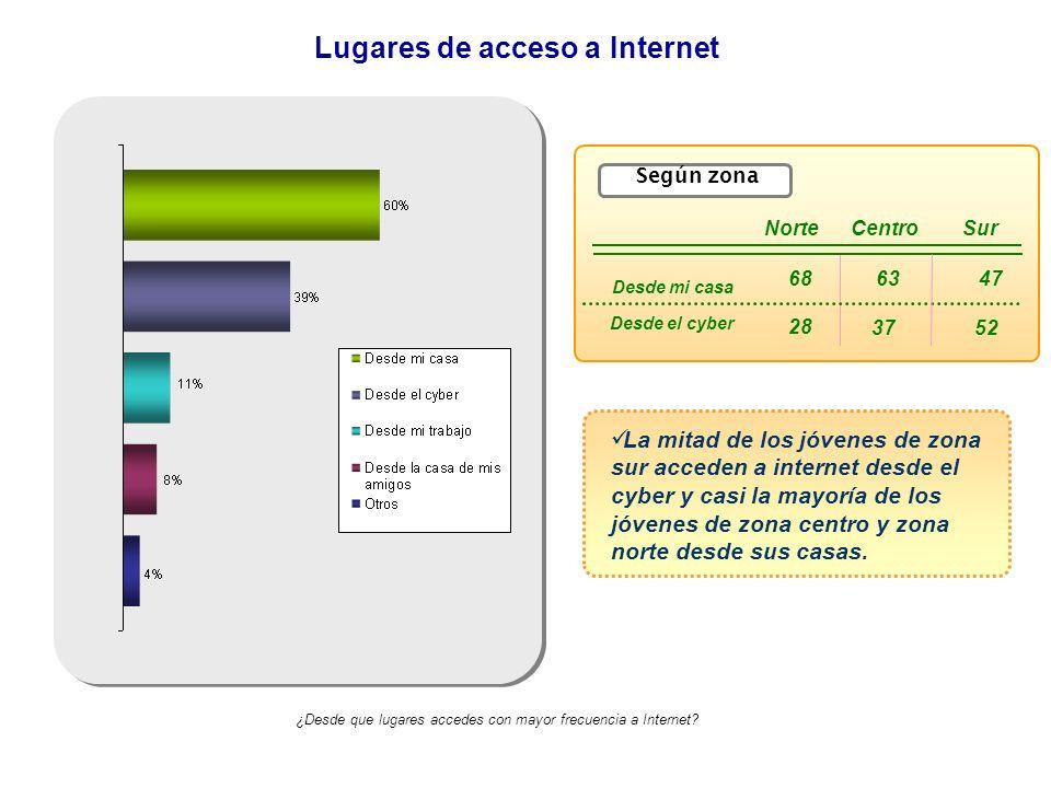 Lugares de acceso a Internet