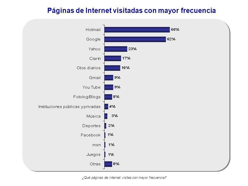 Páginas de Internet visitadas con mayor frecuencia