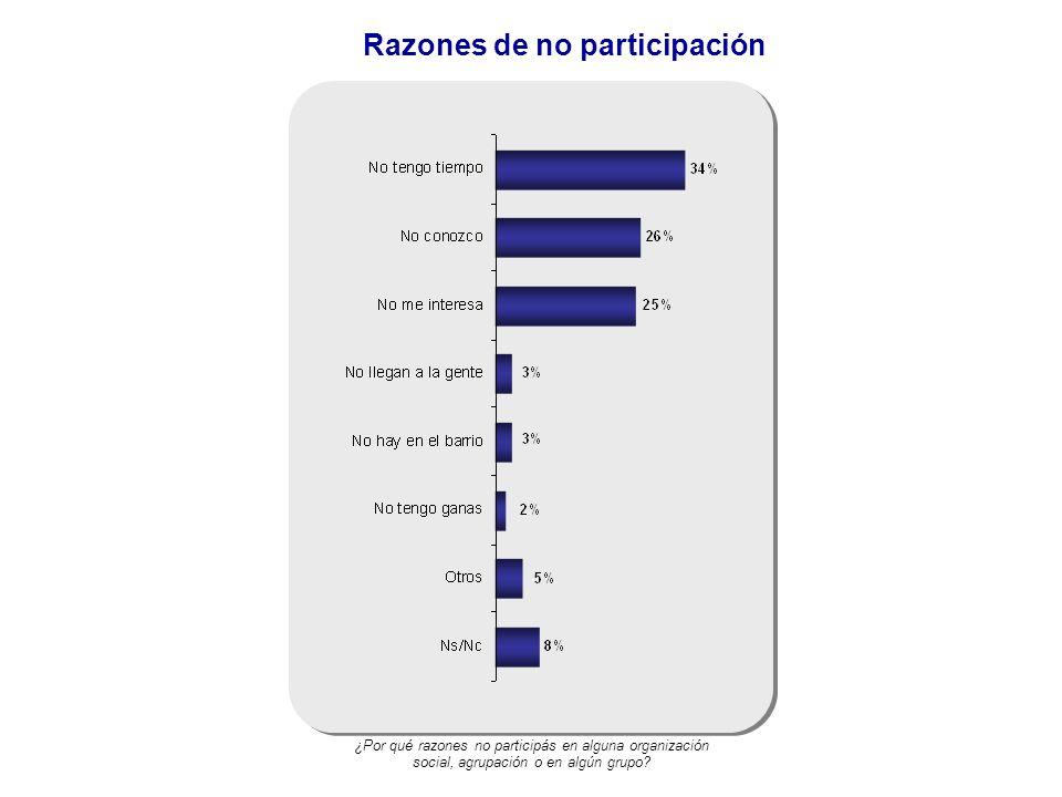 Razones de no participación