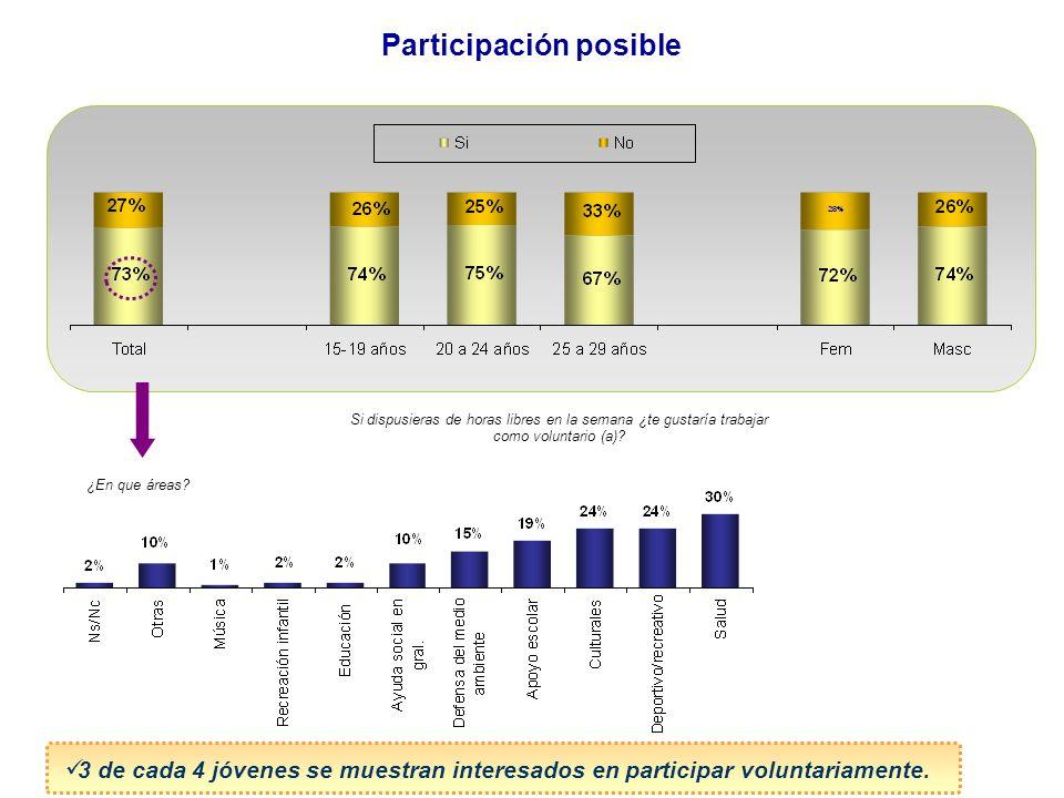 Participación posible