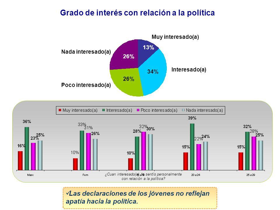 Grado de interés con relación a la política