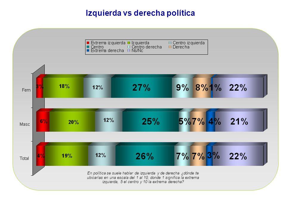 Izquierda vs derecha política