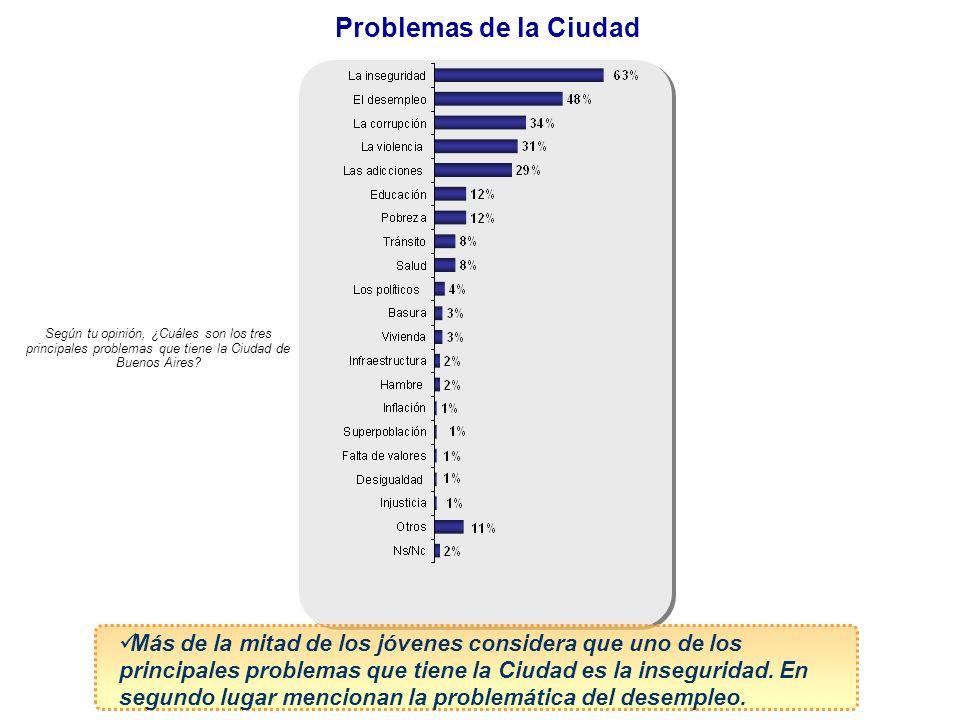 Problemas de la Ciudad Según tu opinión, ¿Cuáles son los tres principales problemas que tiene la Ciudad de Buenos Aires