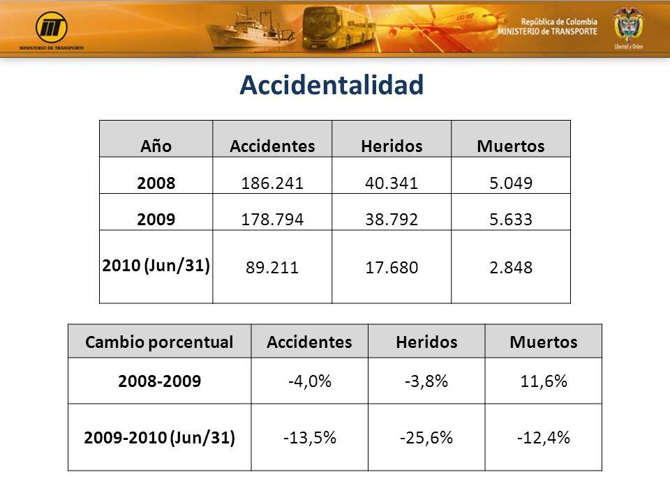 Accidentalidad Año Accidentes Heridos Muertos 2008 186.241 40.341