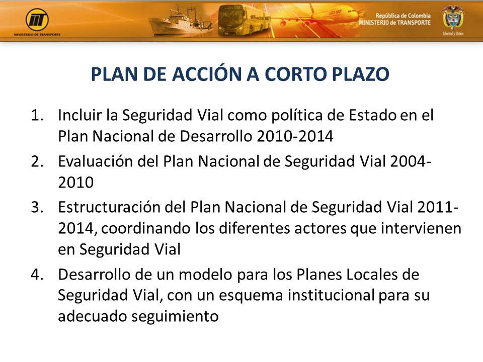 PLAN DE ACCIÓN A CORTO PLAZO