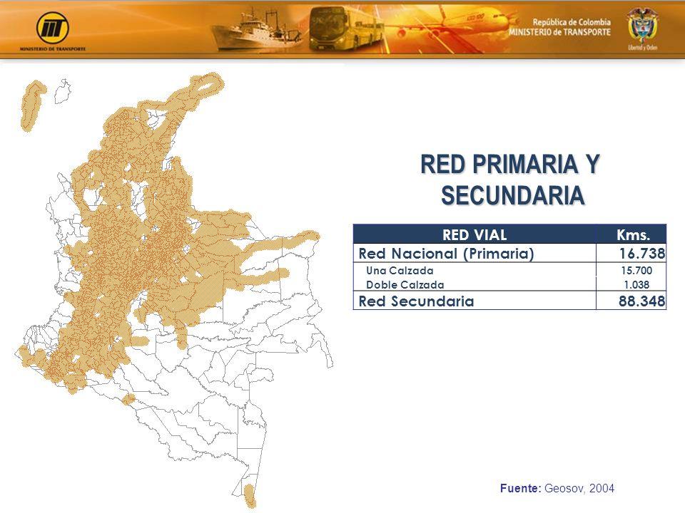 RED PRIMARIA Y SECUNDARIA