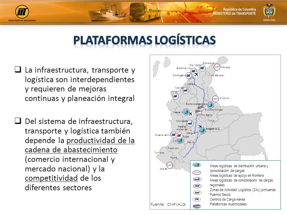 Plataformas LOGÍSTICAs