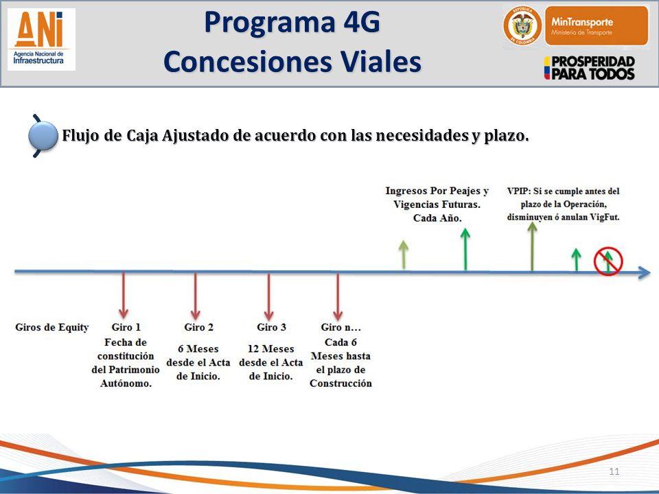 Programa 4G Concesiones Viales