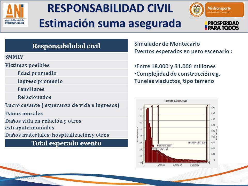 RESPONSABILIDAD CIVIL Estimación suma asegurada
