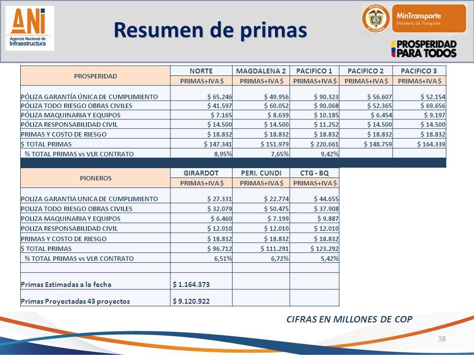 Resumen de primas CIFRAS EN MILLONES DE COP NORTE MAGDALENA 2