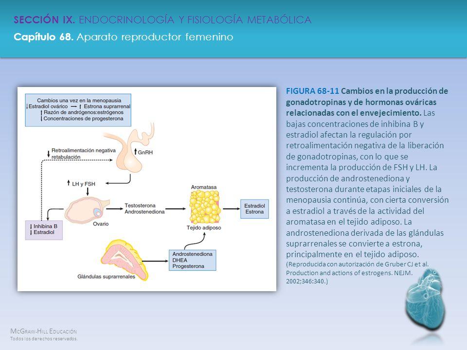 FIGURA 68-11 Cambios en la producción de gonadotropinas y de hormonas ováricas relacionadas con el envejecimiento.
