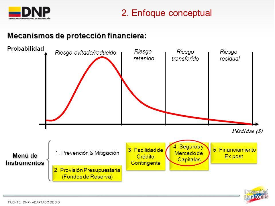 2. Enfoque conceptual Mecanismos de protección financiera: