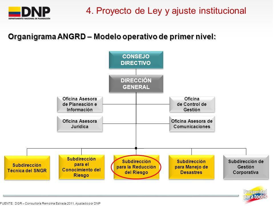 4. Proyecto de Ley y ajuste institucional