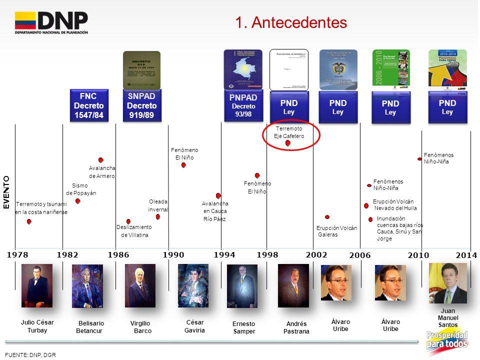 1. Antecedentes FNC Decreto 1547/84 SNPAD Decreto 919/89 PNPAD PND PND