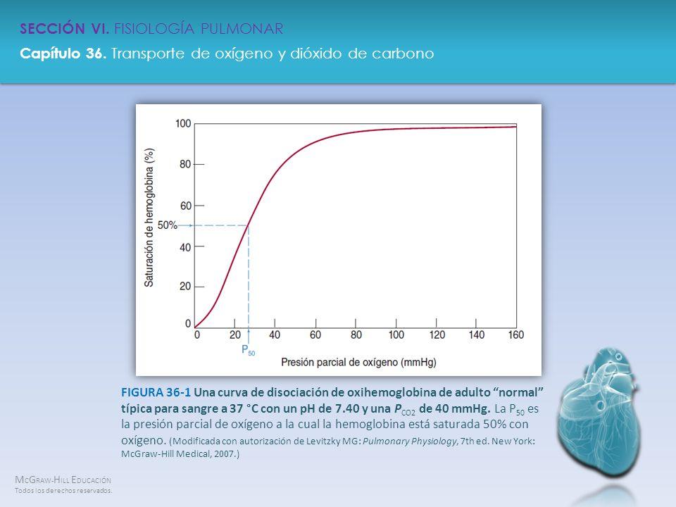 FIGURA 36-1 Una curva de disociación de oxihemoglobina de adulto normal típica para sangre a 37 °C con un pH de 7.40 y una PCO2 de 40 mmHg.