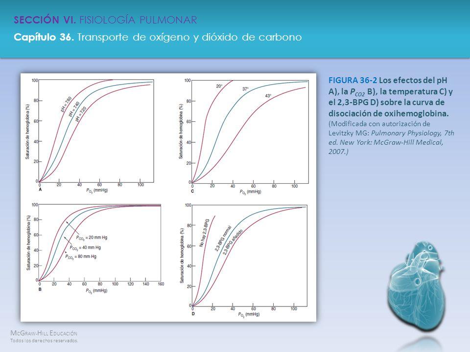 FIGURA 36-2 Los efectos del pH A), la PCO2 B), la temperatura C) y el 2,3-BPG D) sobre la curva de disociación de oxihemoglobina.