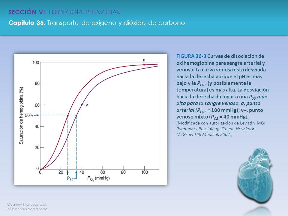 FIGURA 36-3 Curvas de disociación de oxihemoglobina para sangre arterial y venosa.