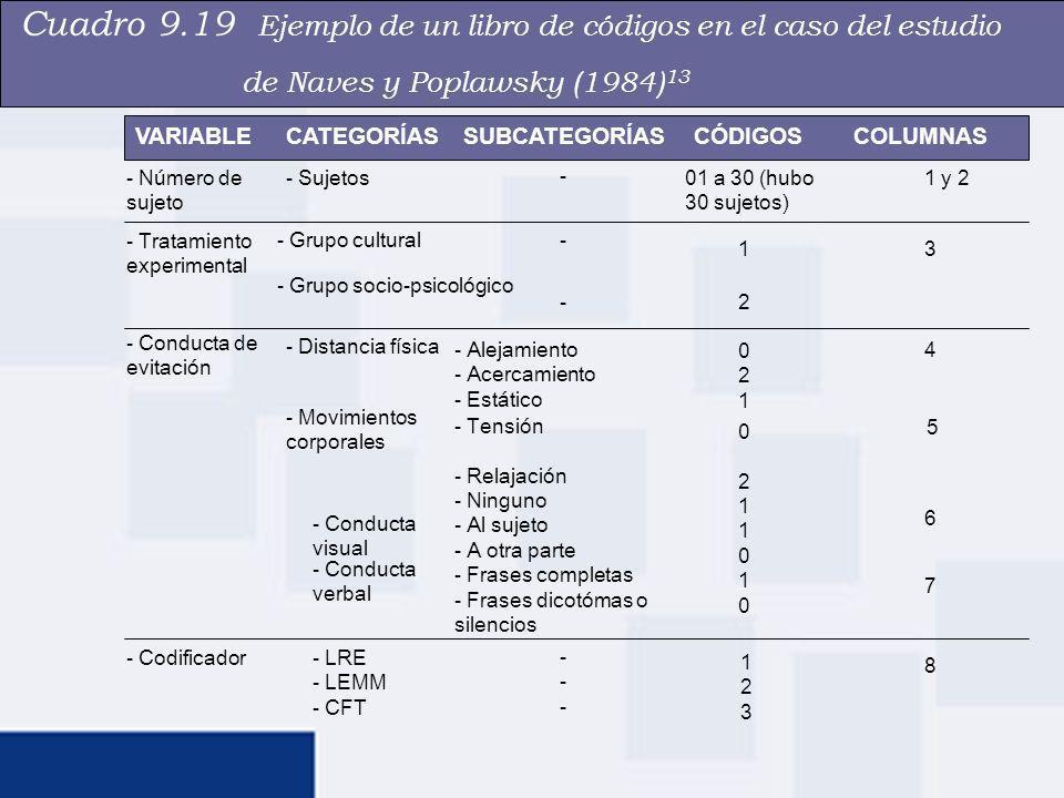 Cuadro 9.19 Ejemplo de un libro de códigos en el caso del estudio